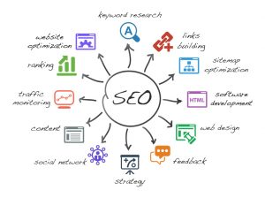 Image specifying what cant be achieved from SEO